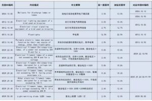 Lighting products tariff
